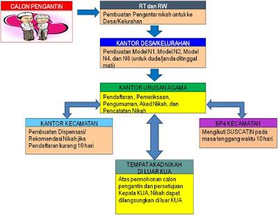 Alur Prosedur Pelayanan Pendaftaran Nikah | Griya PMI Asri ...
